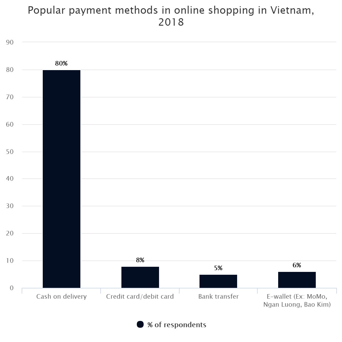 Popular payment methods in online shopping in Vietnam, 2018