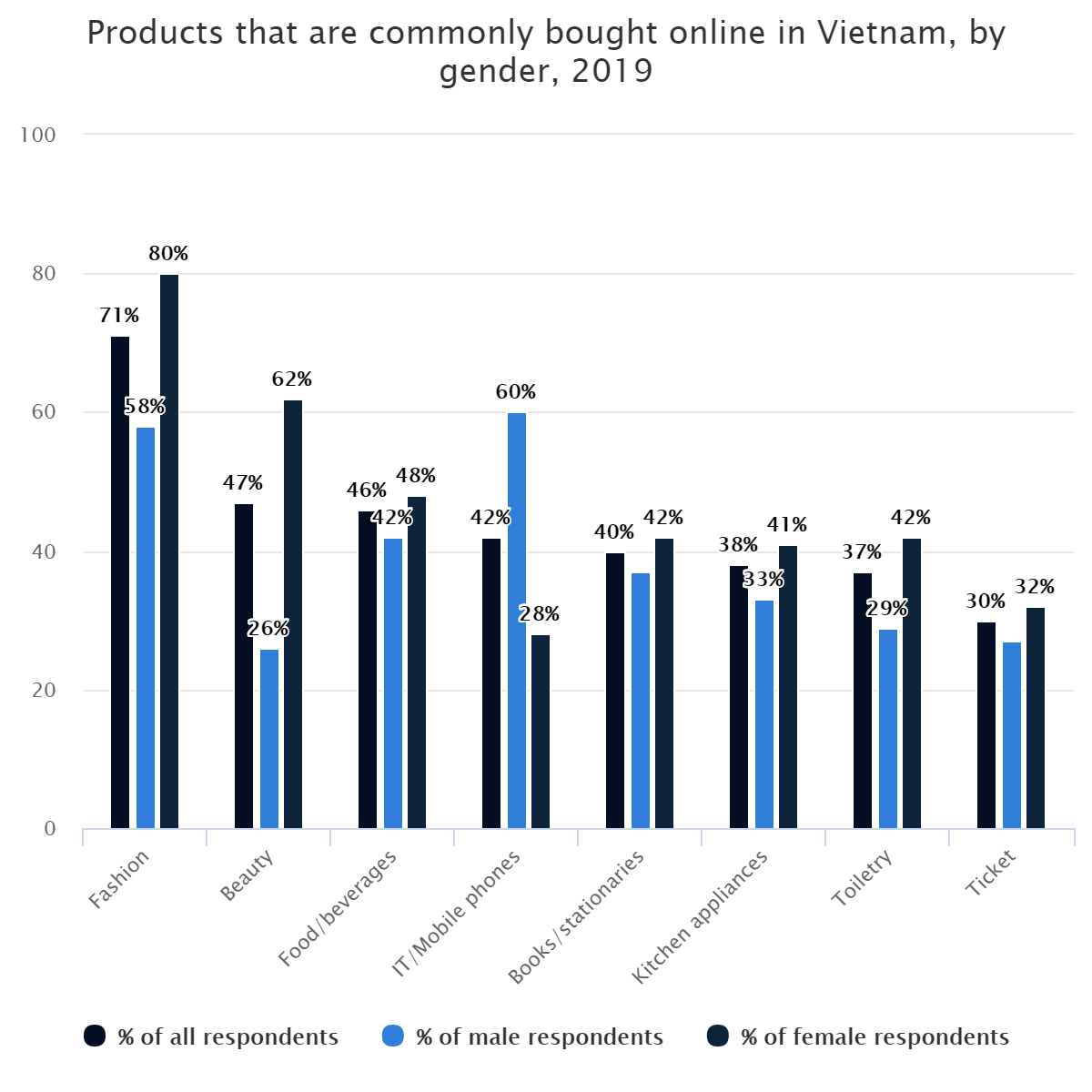 Products that are commonly bought online in Vietnam, by gender, 2019