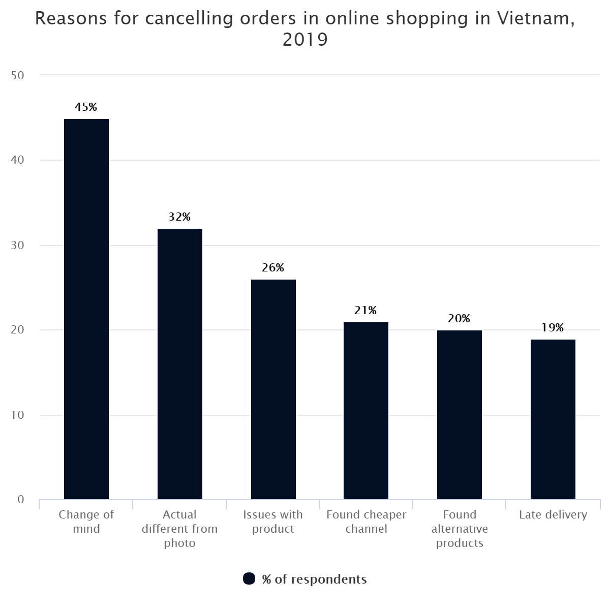 Reasons for cancelling orders in online shopping in Vietnam, 2019