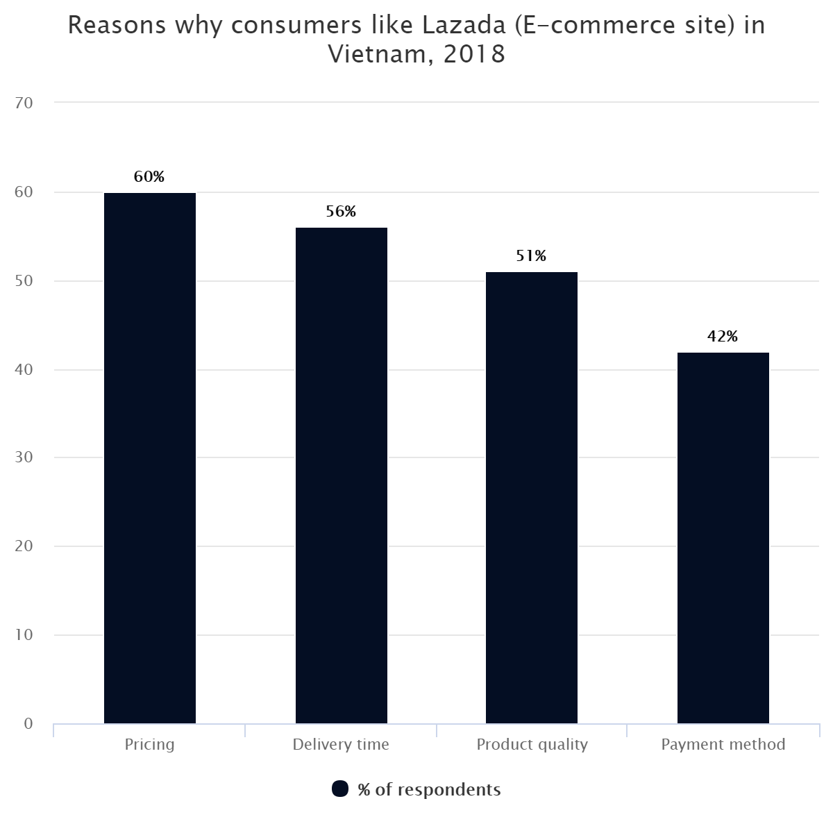 Reasons why consumers like Lazada (E-commerce site) in Vietnam, 2018