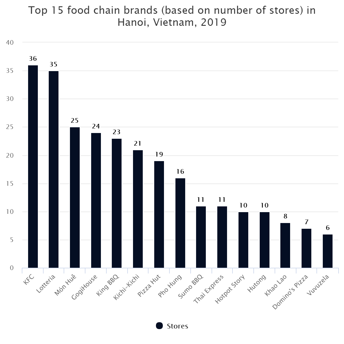 Top 15 food chain brands (based on number of stores) in Hanoi, Vietnam, 2019