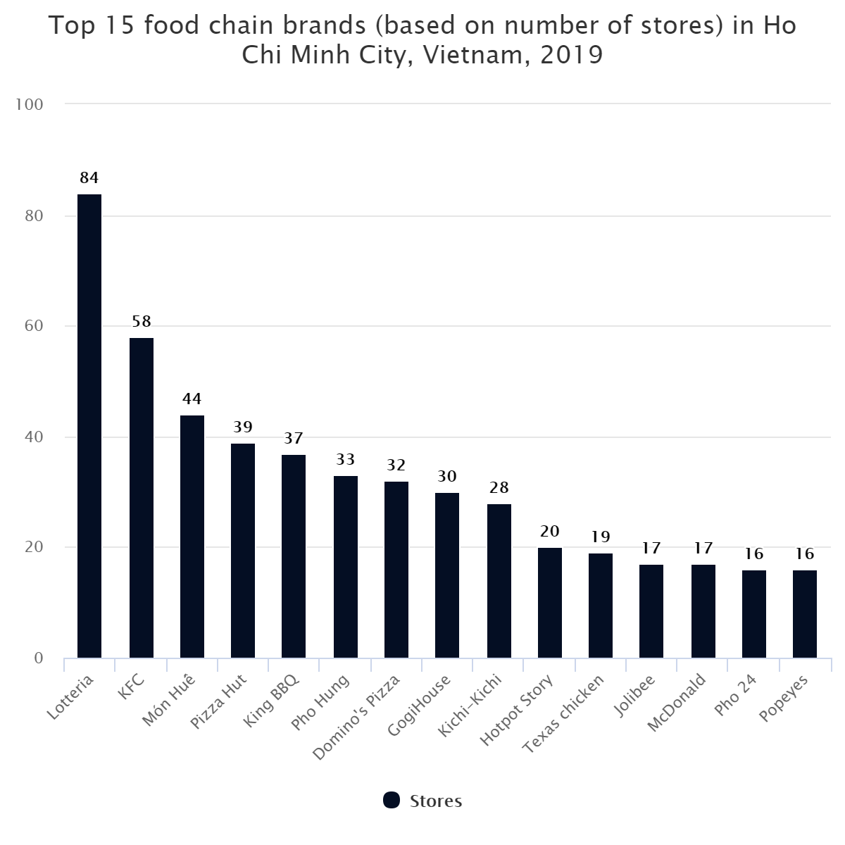 Top 15 food chain brands (based on number of stores) in Ho Chi Minh City, Vietnam, 2019