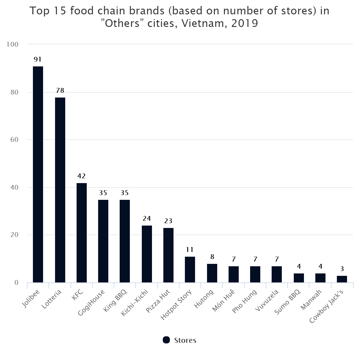 """Top 15 food chain brands (based on number of stores) in """"Others"""" cities, Vietnam, 2019"""