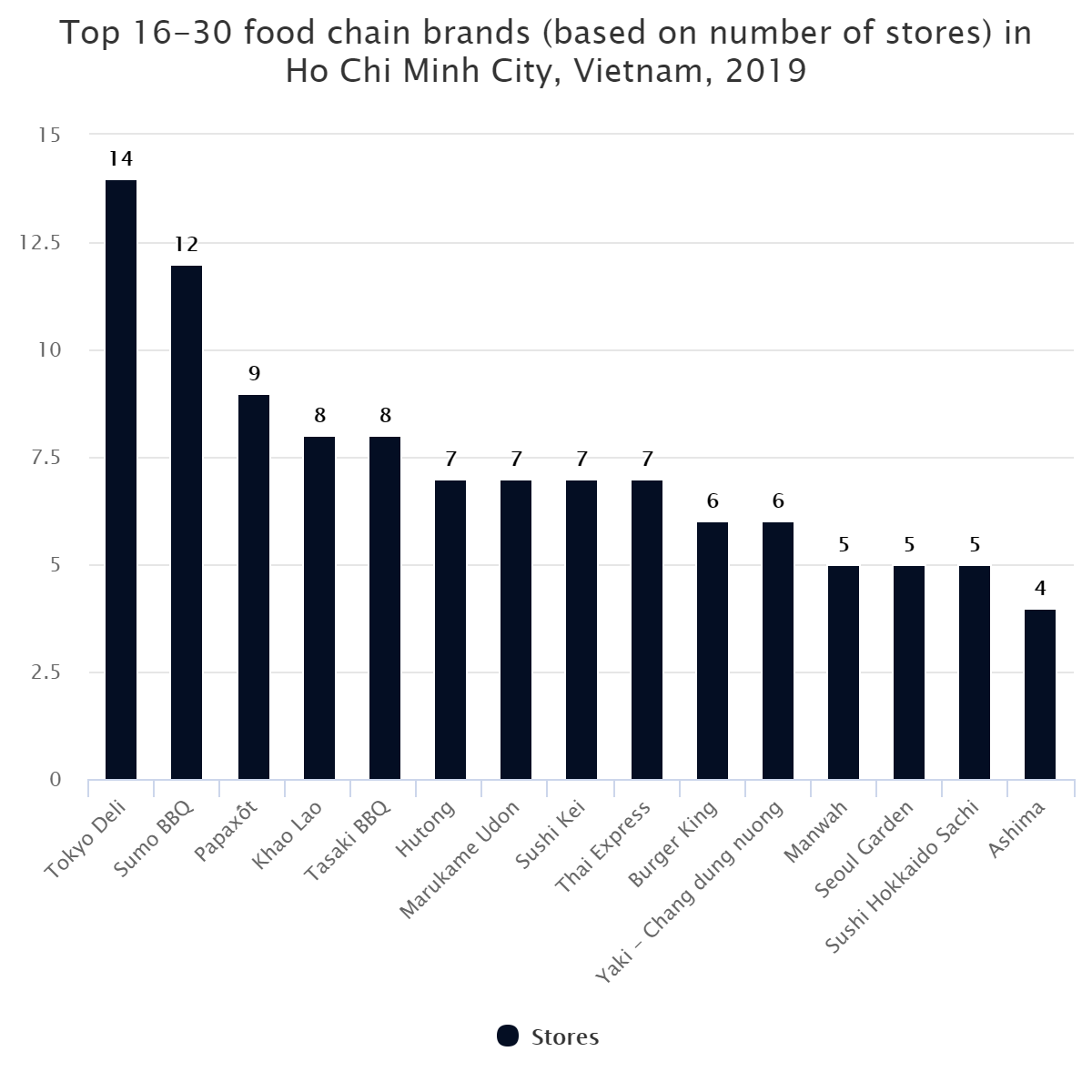 Top 16-30 food chain brands (based on number of stores) in Ho Chi Minh City, Vietnam, 2019