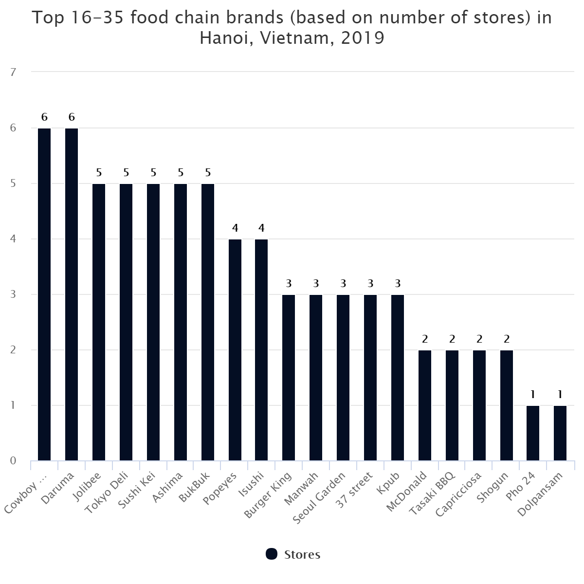 Top 16-35 food chain brands (based on number of stores) in Hanoi, Vietnam, 2019