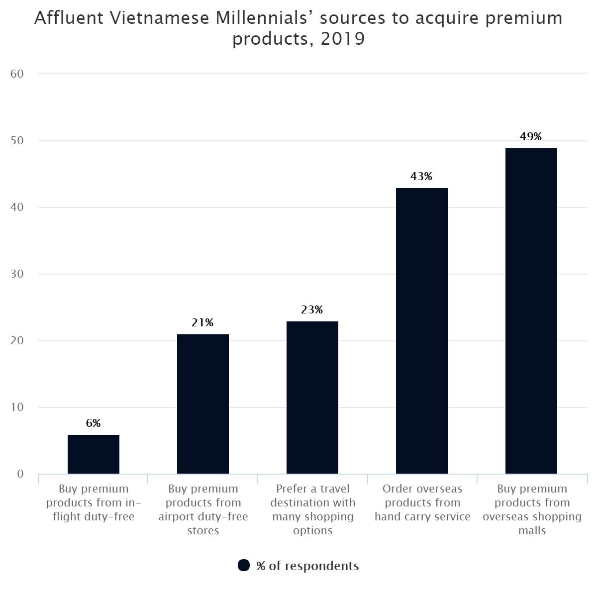 Affluent Vietnamese Millennials' sources to acquire premium products, 2019