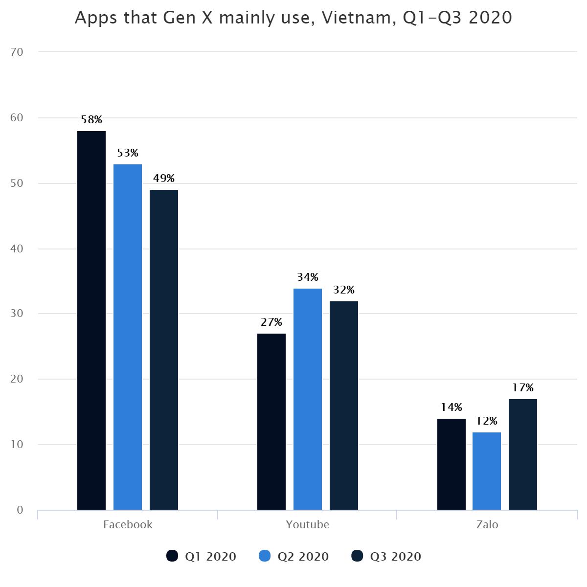 Apps that Gen X mainly use, Vietnam,  Q1-Q3 2020