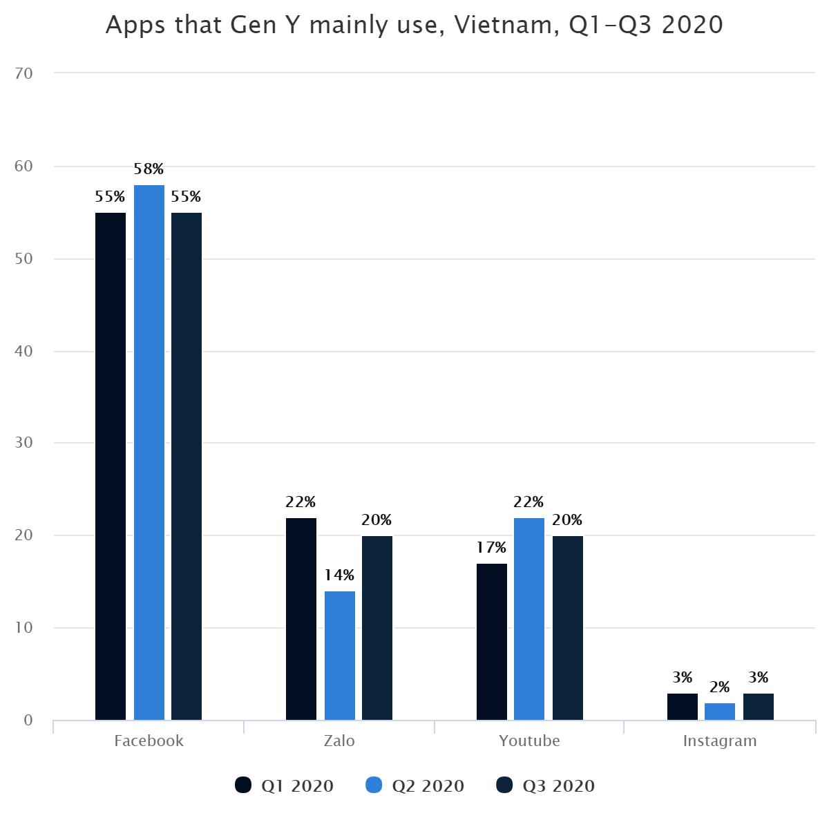 Apps that Gen Y mainly use, Vietnam,  Q1-Q3 2020