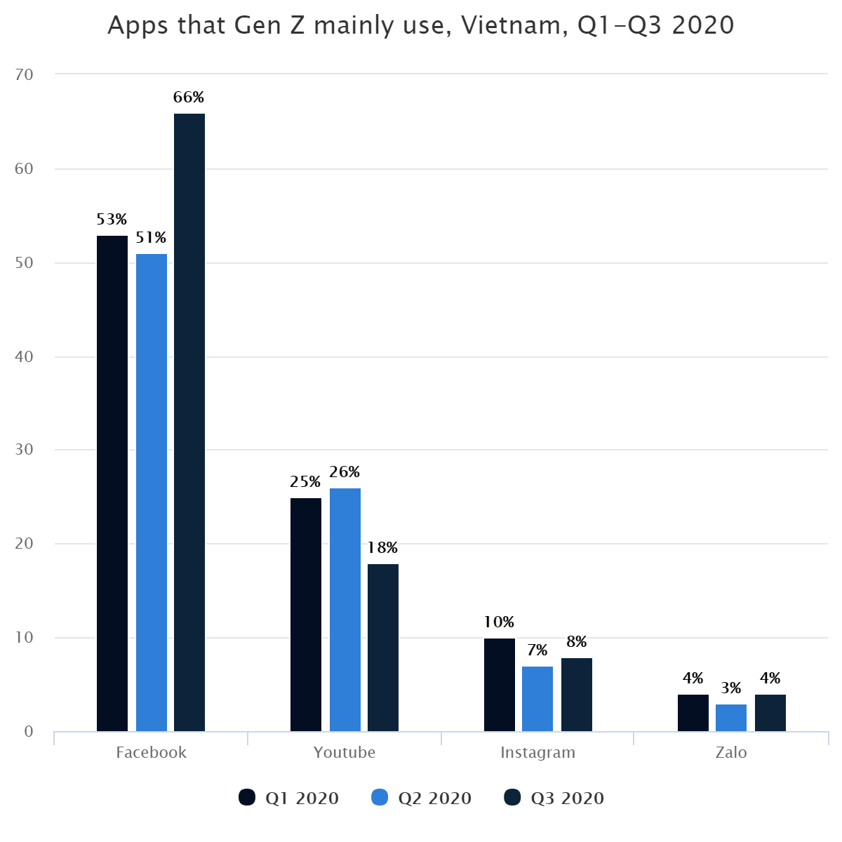 Apps that Gen Z mainly use, Vietnam,  Q1-Q3 2020