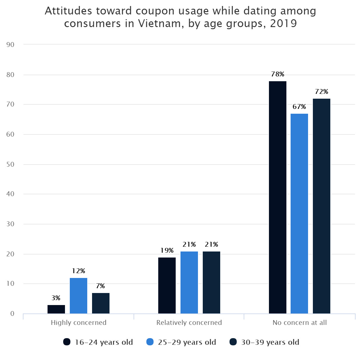 Attitudes toward coupon usage while dating among consumers in Vietnam, by age groups, 2019