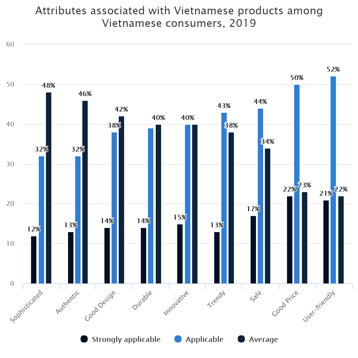 Attributes associated with Vietnamese products among Vietnamese consumers, 2019