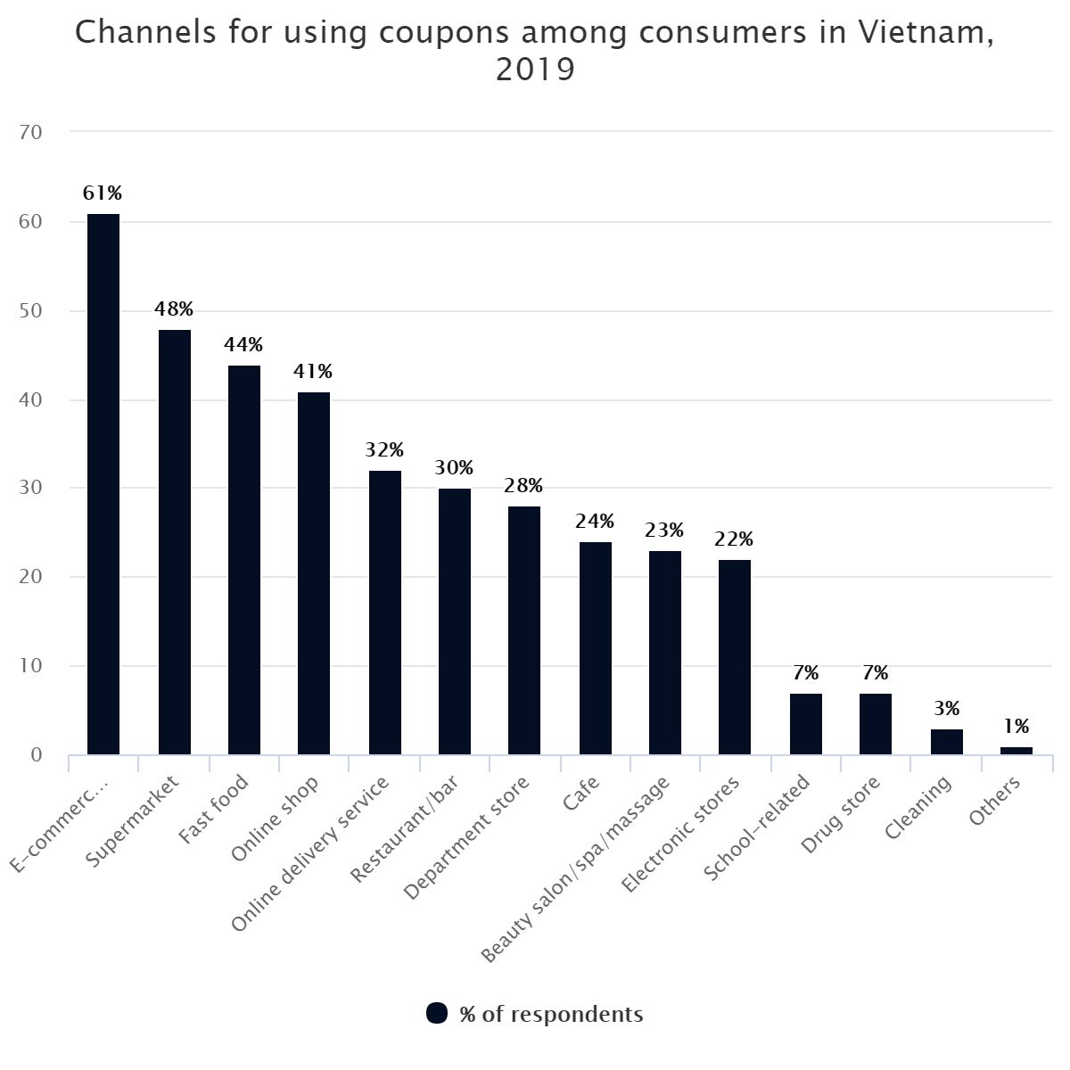 Channels for using coupons among consumers in Vietnam, 2019