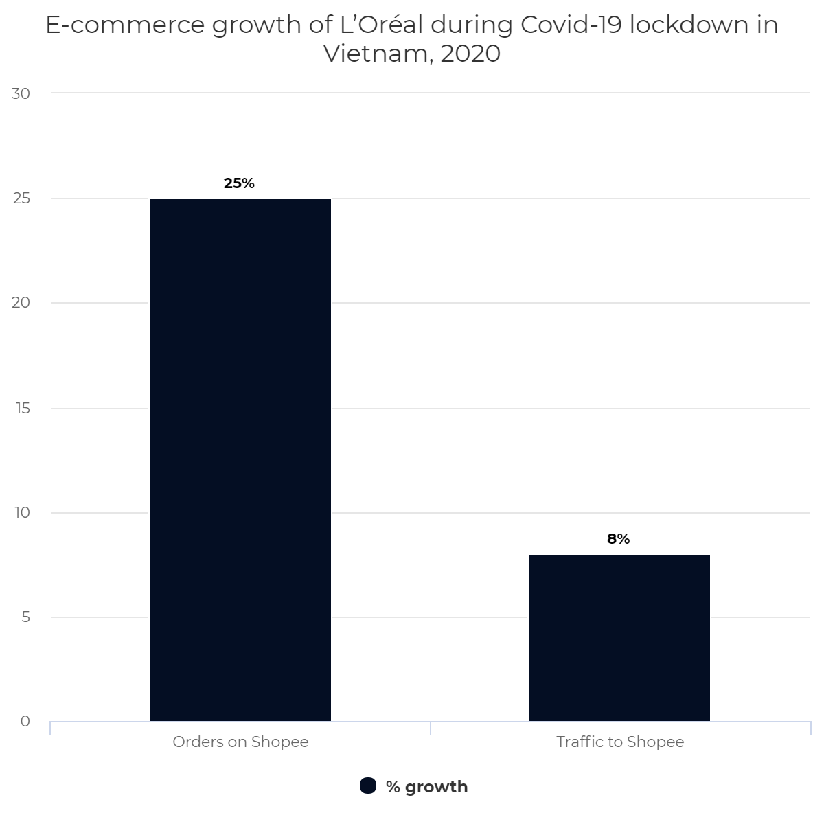E-commerce growth of L'Oréal during Covid-19 lockdown in Vietnam, 2020