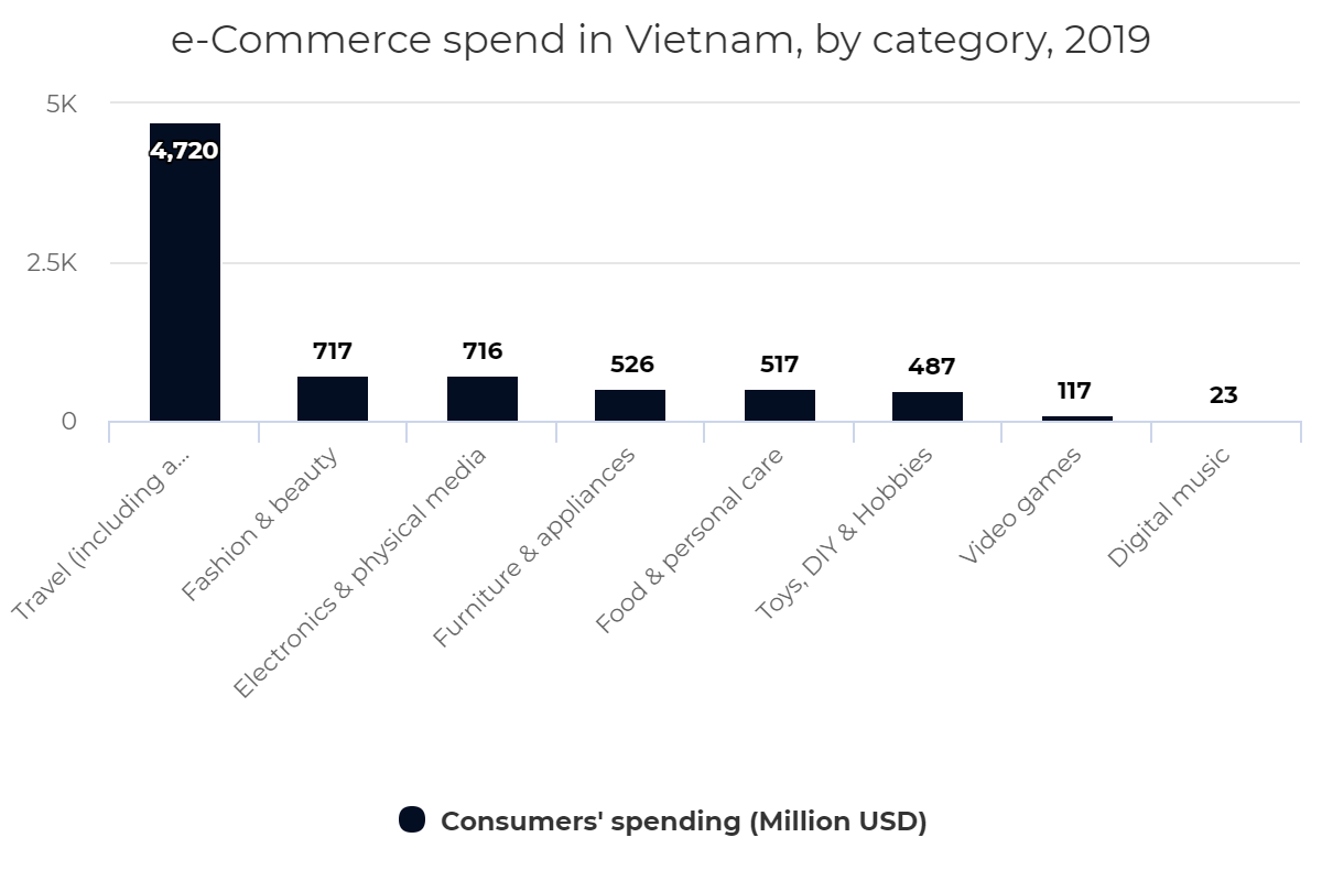 e-Commerce spend in Vietnam, by category, 2019
