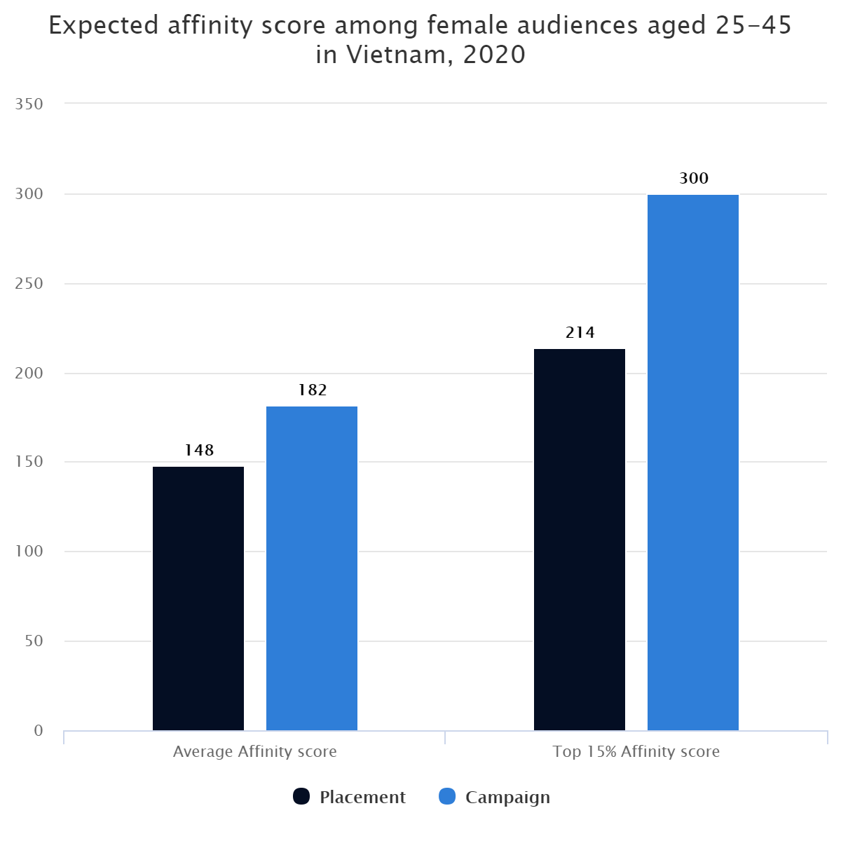 Expected affinity score among female audiences aged 25-45 in Vietnam, 2020