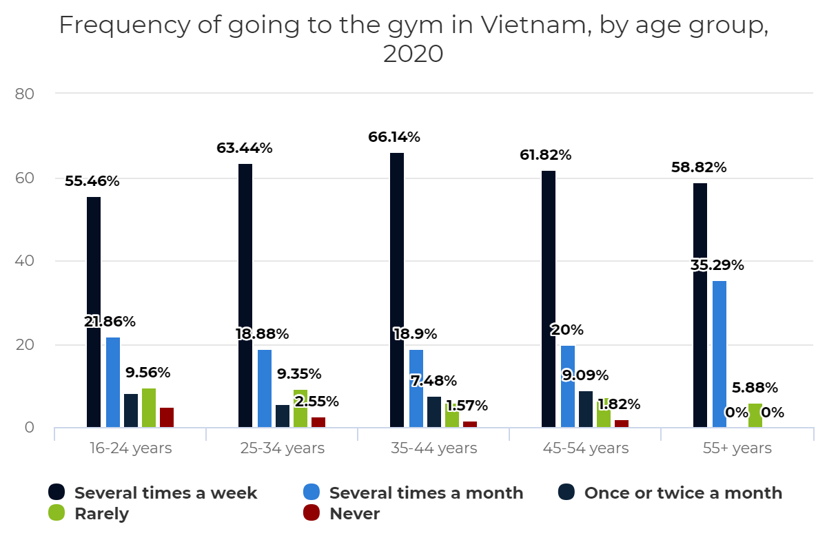 Frequency of going to the gym in Vietnam, by age group, 2020