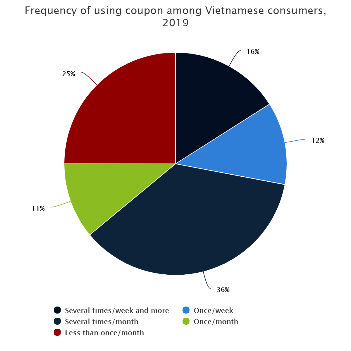 Frequency of using coupon among Vietnamese consumers, 2019