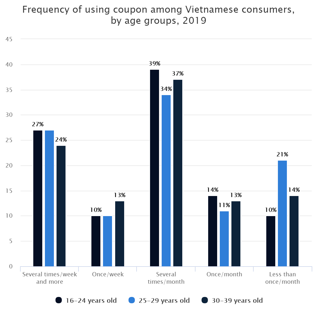 Frequency of using coupon among Vietnamese consumers, by age groups, 2019