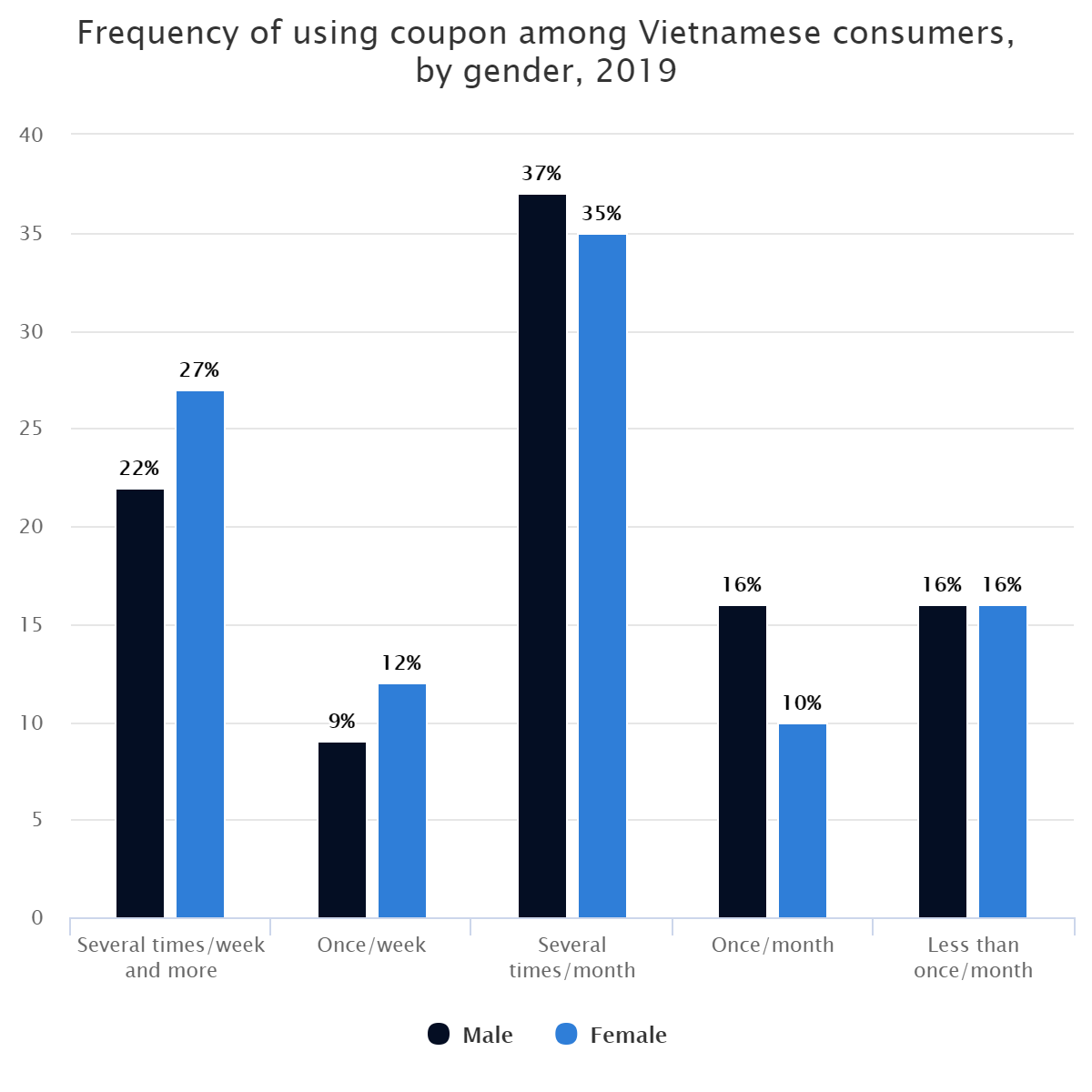 Frequency of using coupon among Vietnamese consumers, by gender, 2019
