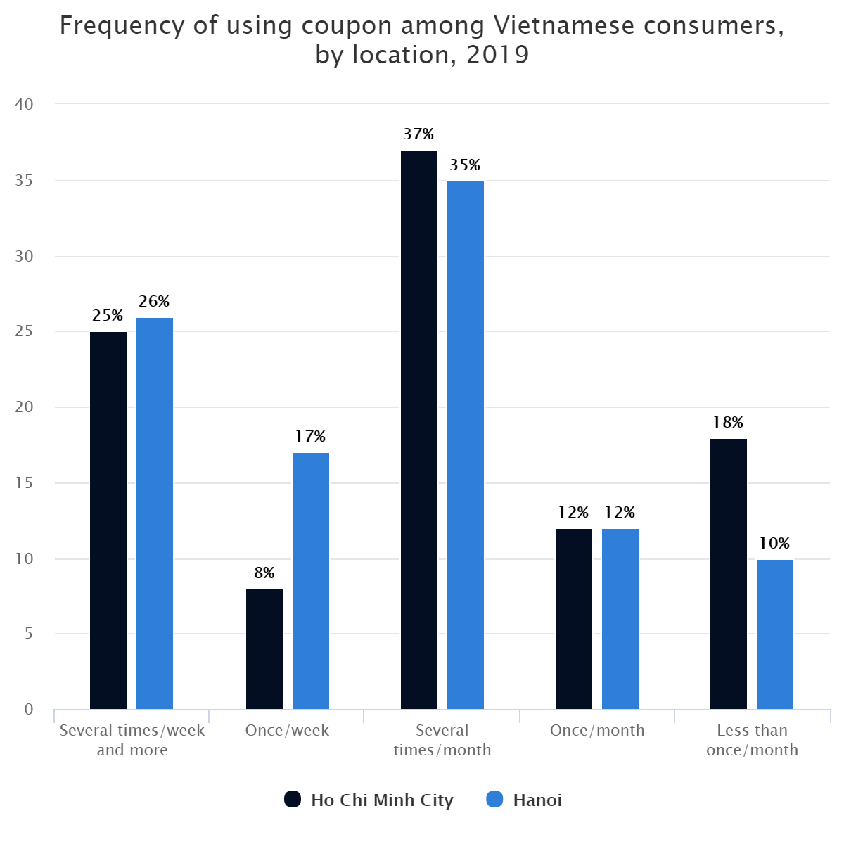 Frequency of using coupon among Vietnamese consumers, by location, 2019