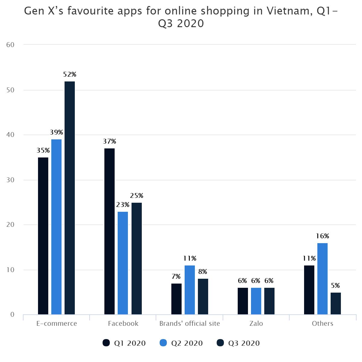 Gen X's favourite apps for online shopping in Vietnam, Q1-Q3 2020