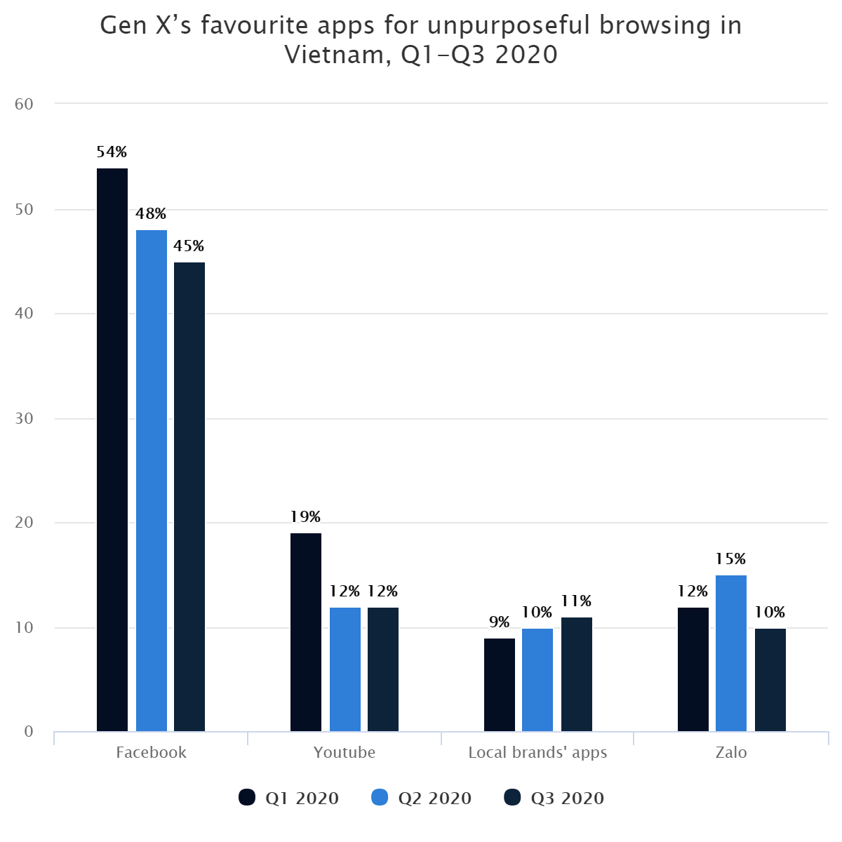 Gen X's favourite apps for unpurposeful browsing in Vietnam, Q1-Q3 2020