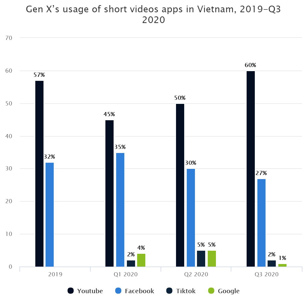 Gen X's usage of short videos apps in Vietnam, 2019-Q3 2020
