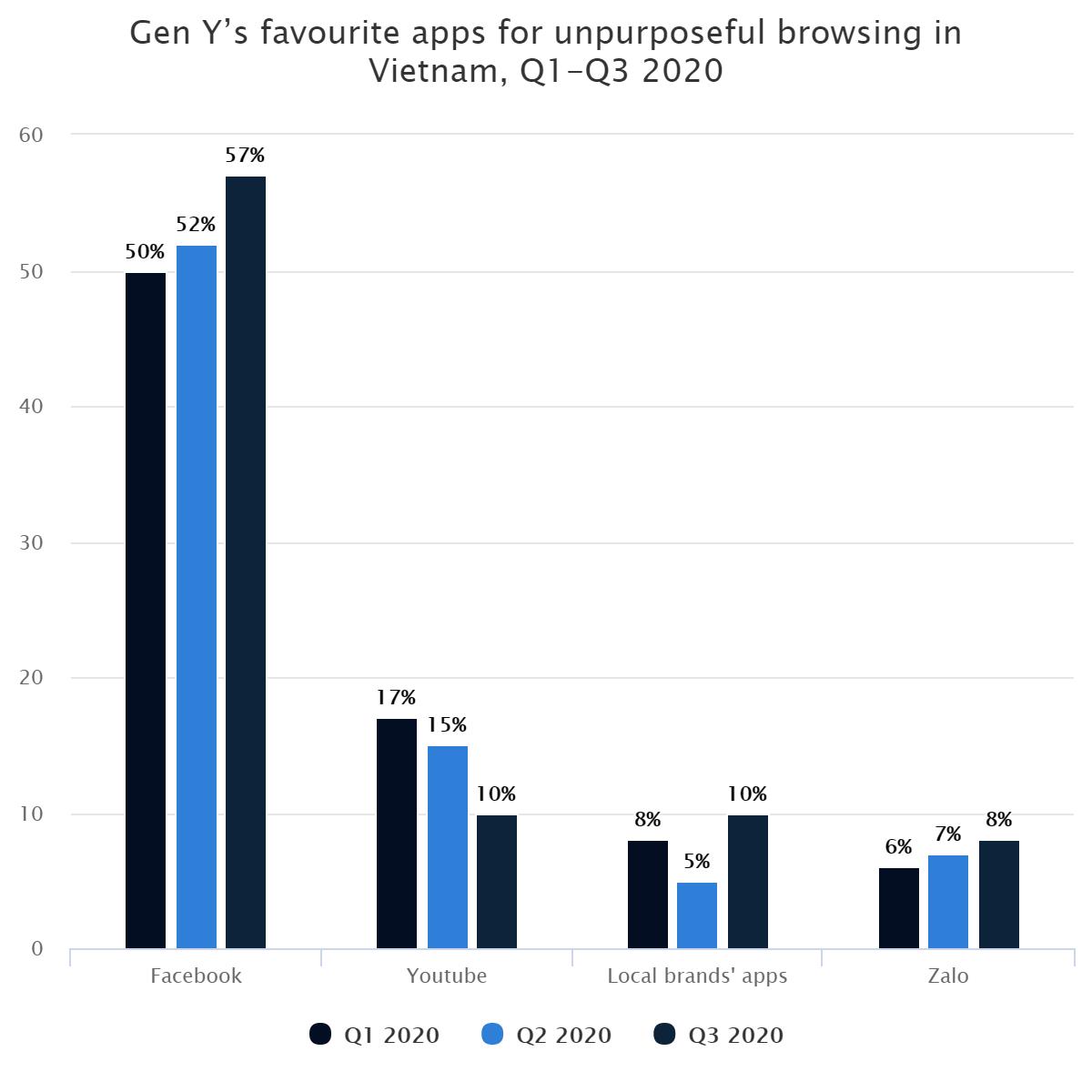 Gen Y's favourite apps for unpurposeful browsing in Vietnam, Q1-Q3 2020