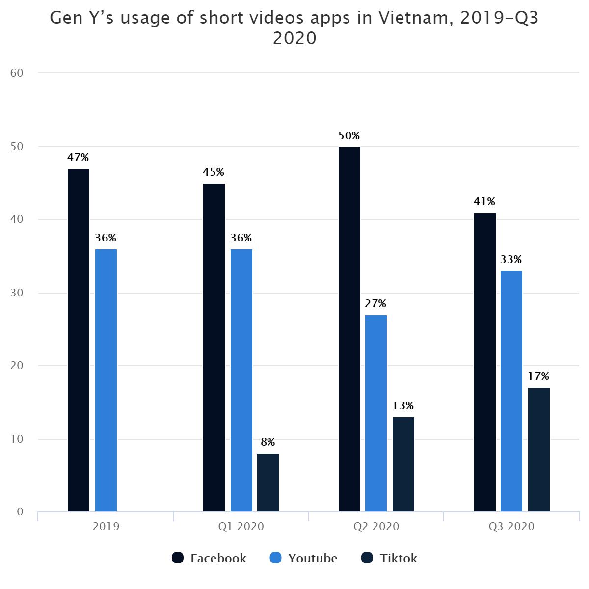 Gen Y's usage of short videos apps in Vietnam, 2019-Q3 2020