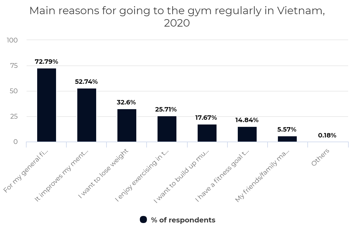 Main reasons for going to the gym regularly in Vietnam, 2020