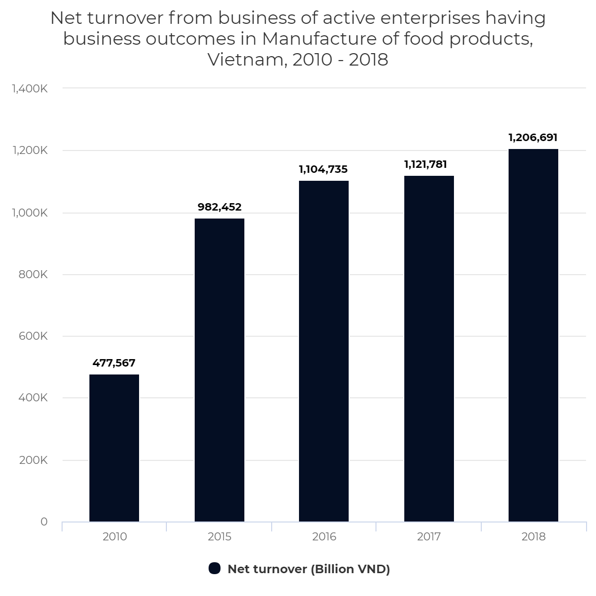 Net turnover from business of active enterprises having business outcomes in Manufacture of food products, Vietnam, 2010 – 2018