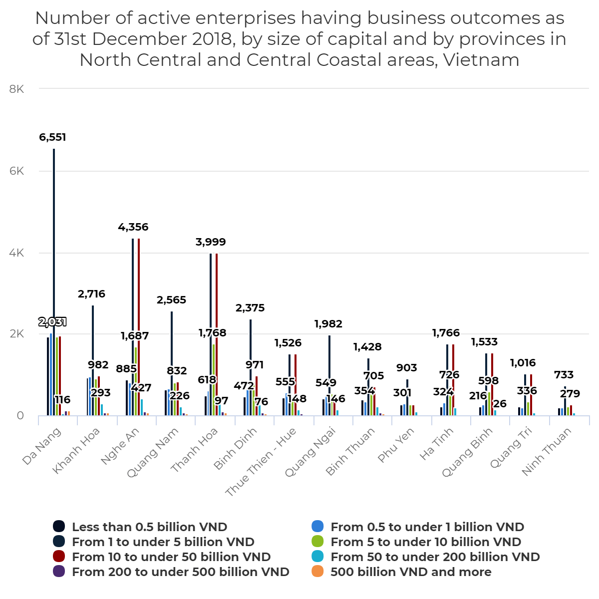 Number of active enterprises having business outcomes as of 31st December 2018, by size of capital and by provinces in North Central and Central Coastal areas, Vietnam