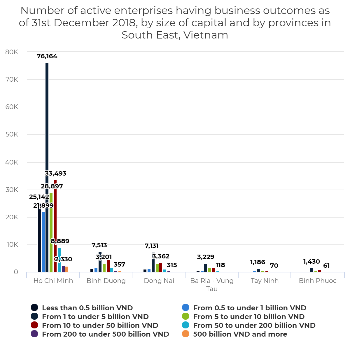 Number of active enterprises having business outcomes as of 31st December 2018, by size of capital and by provinces in South East, Vietnam