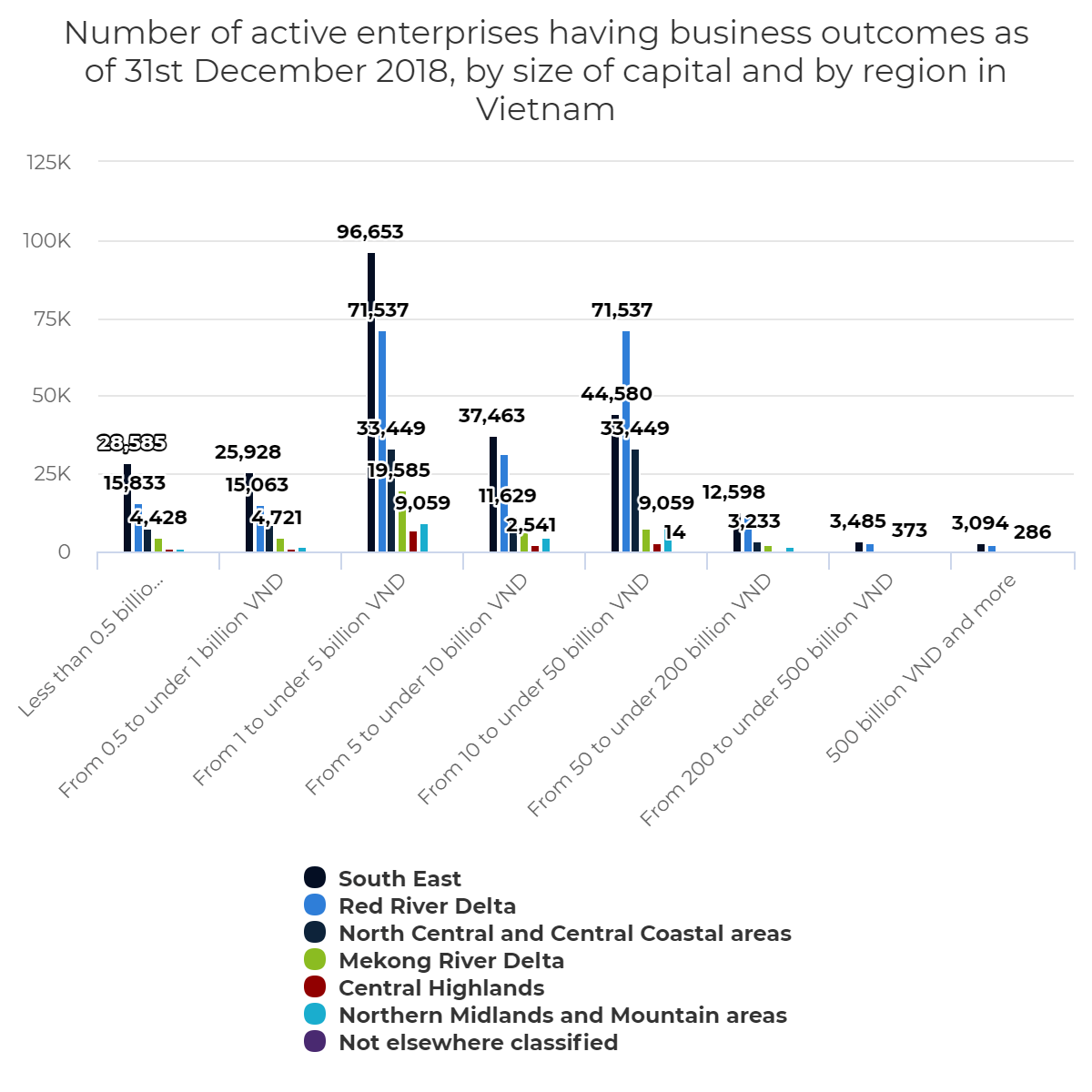 Number of active enterprises having business outcomes as of 31st December 2018, by size of capital and by region in Vietnam