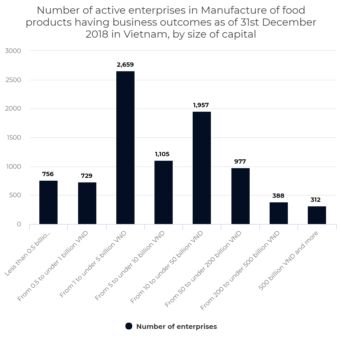 Number of active enterprises in Manufacture of food products, by size of capital, Vietnam, 2018