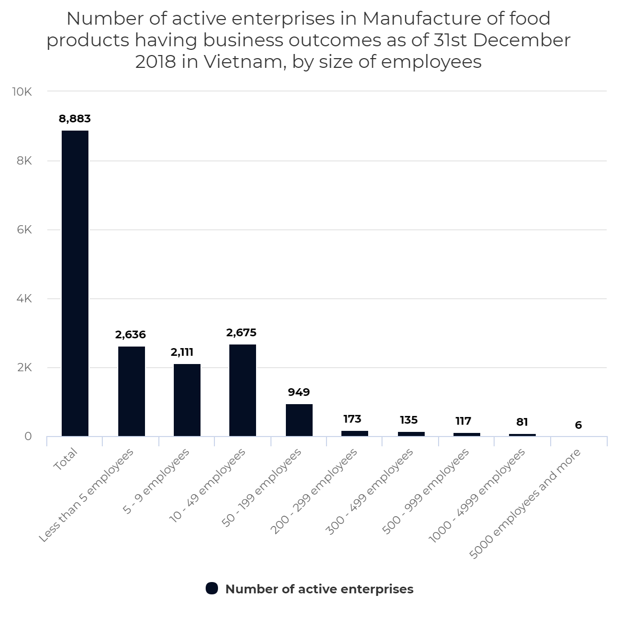 Number of active enterprises in Manufacture of food products, by size of employees, Vietnam, 2018