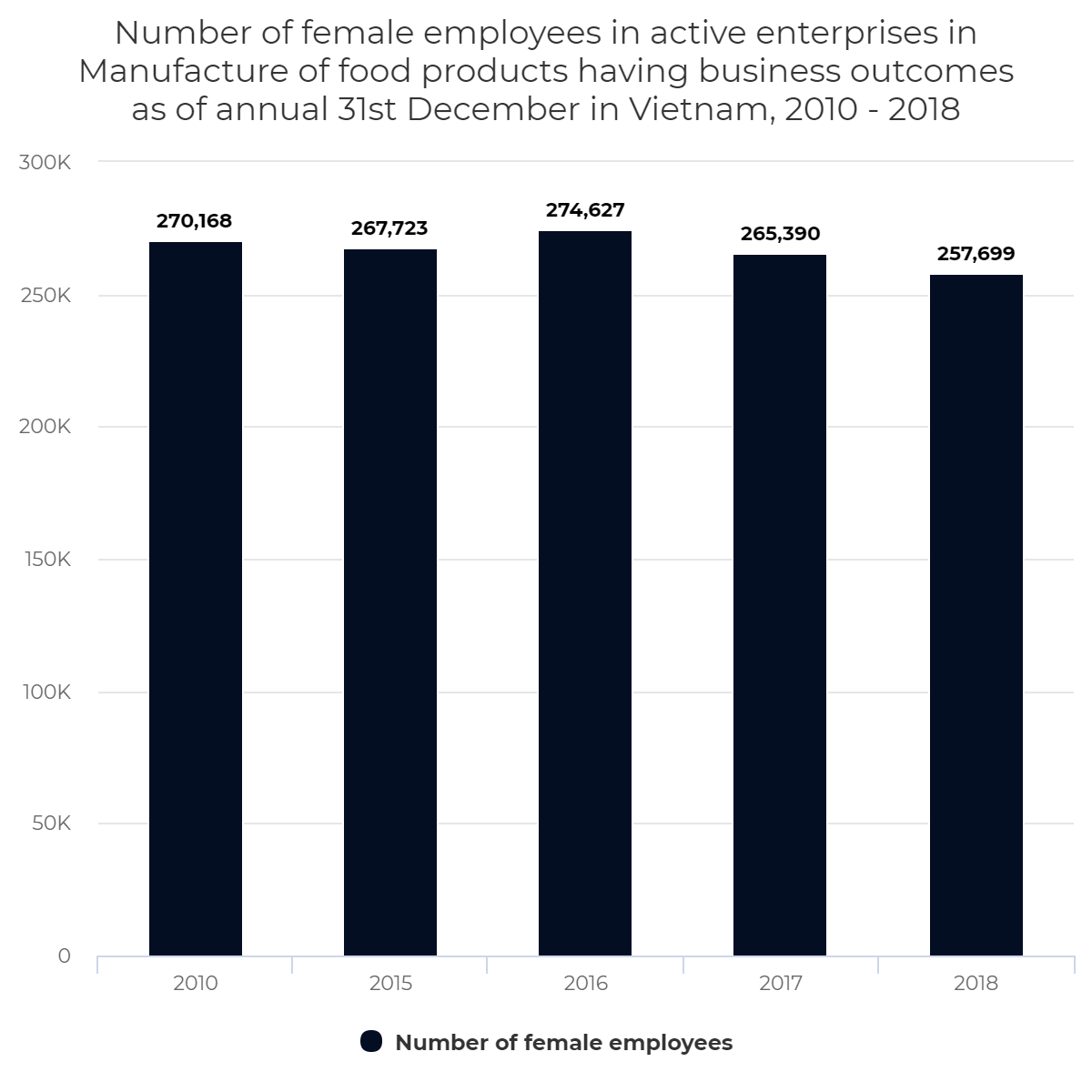 Number of female employees in active enterprises in Manufacture of food products having business outcomes as of annual 31st December in Vietnam, 2010 – 2018