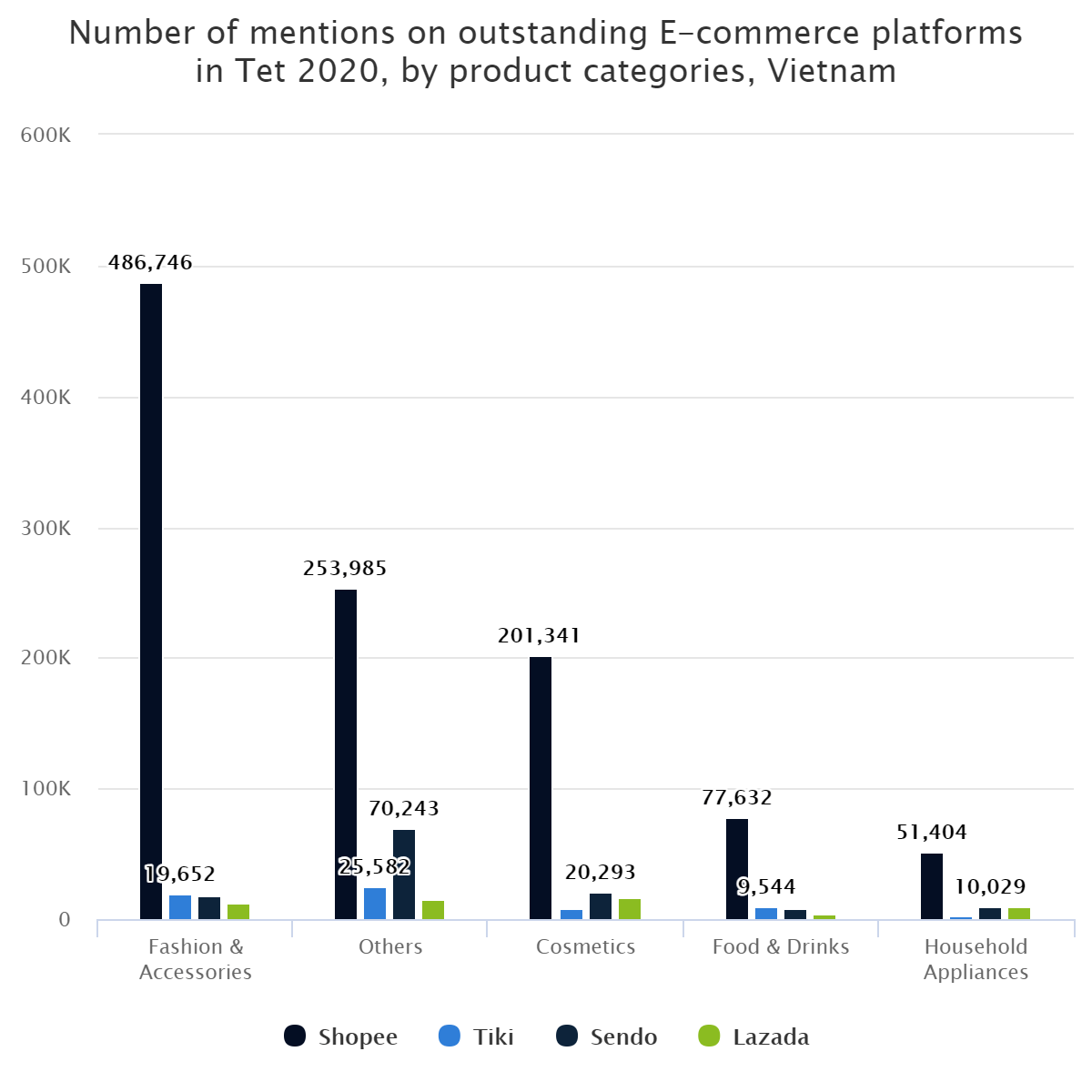 Number of mentions on outstanding E-commerce platforms in Tet 2020, by product categories, Vietnam