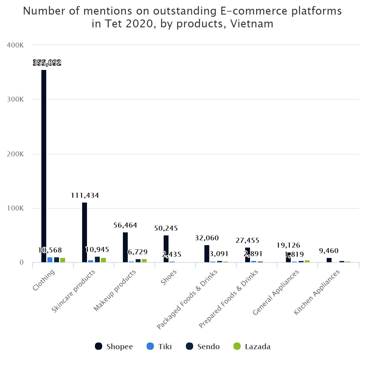 Number of mentions on outstanding E-commerce platforms in Tet 2020, by products, Vietnam