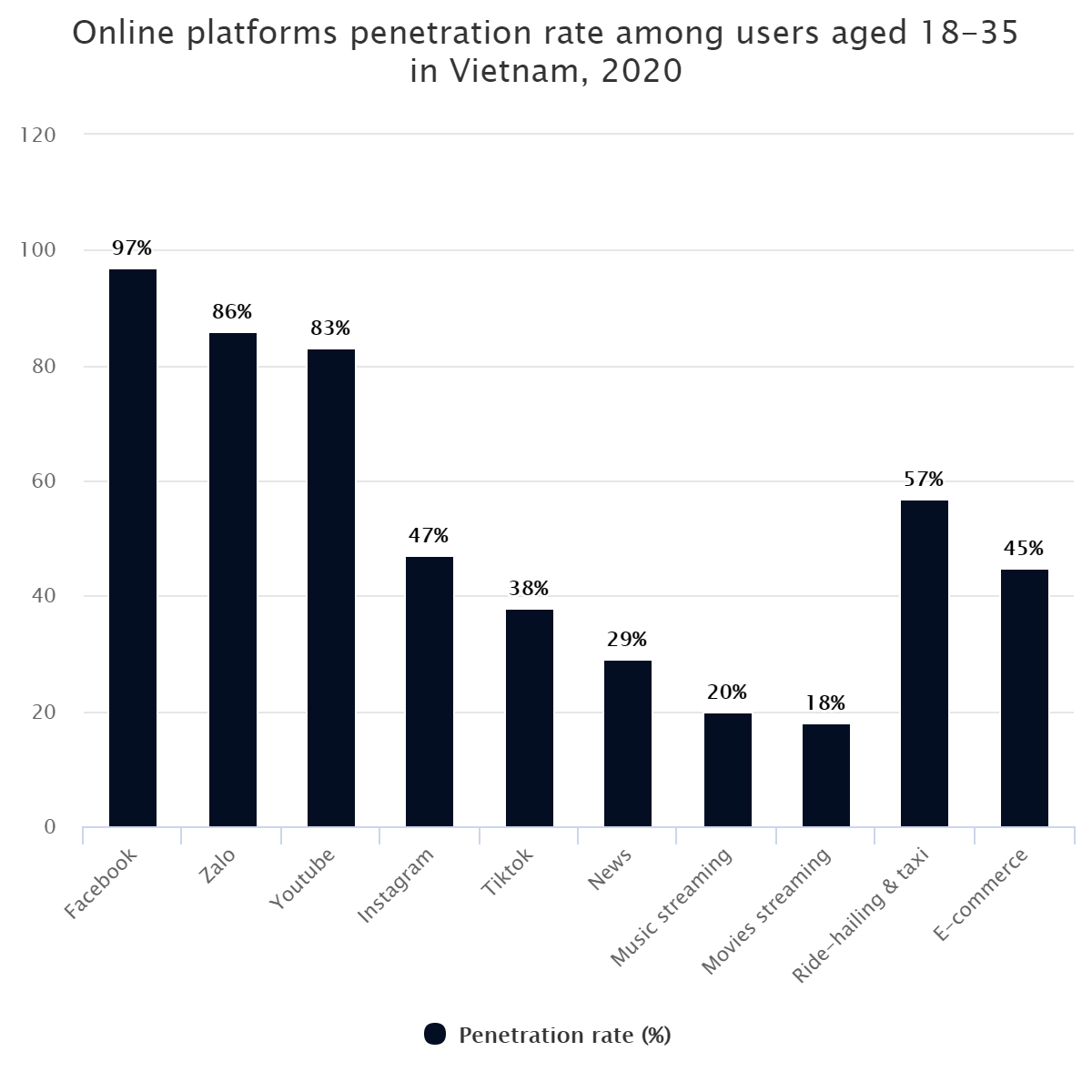 Online platforms penetration rate among users aged 18-35 in Vietnam, 2020