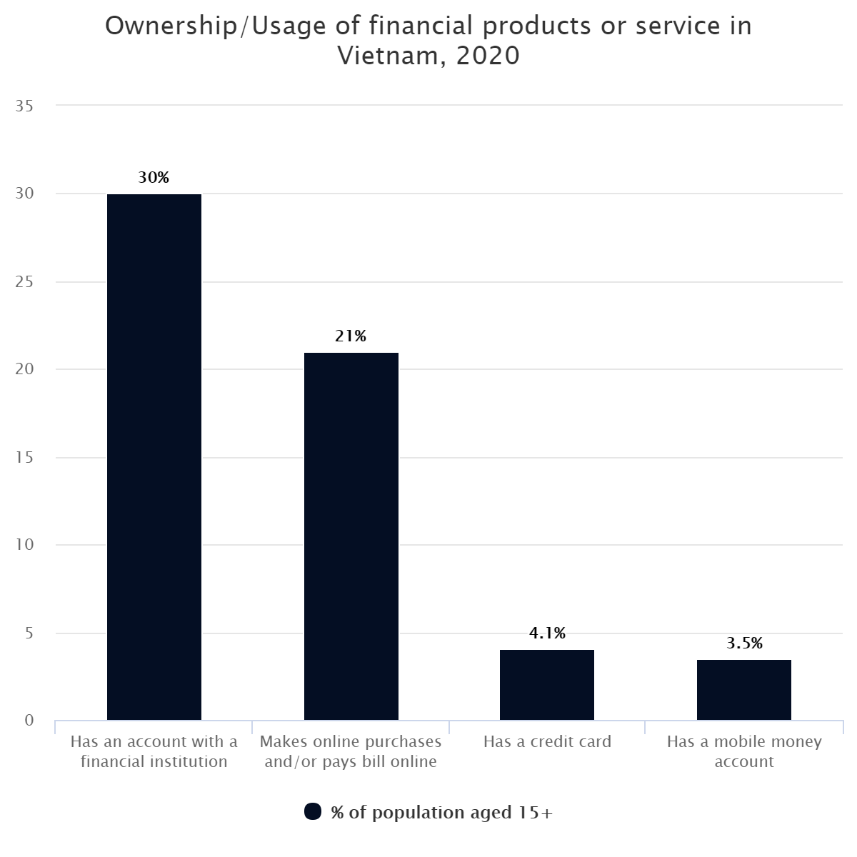 Ownership/Usage of financial products or service in Vietnam, 2020