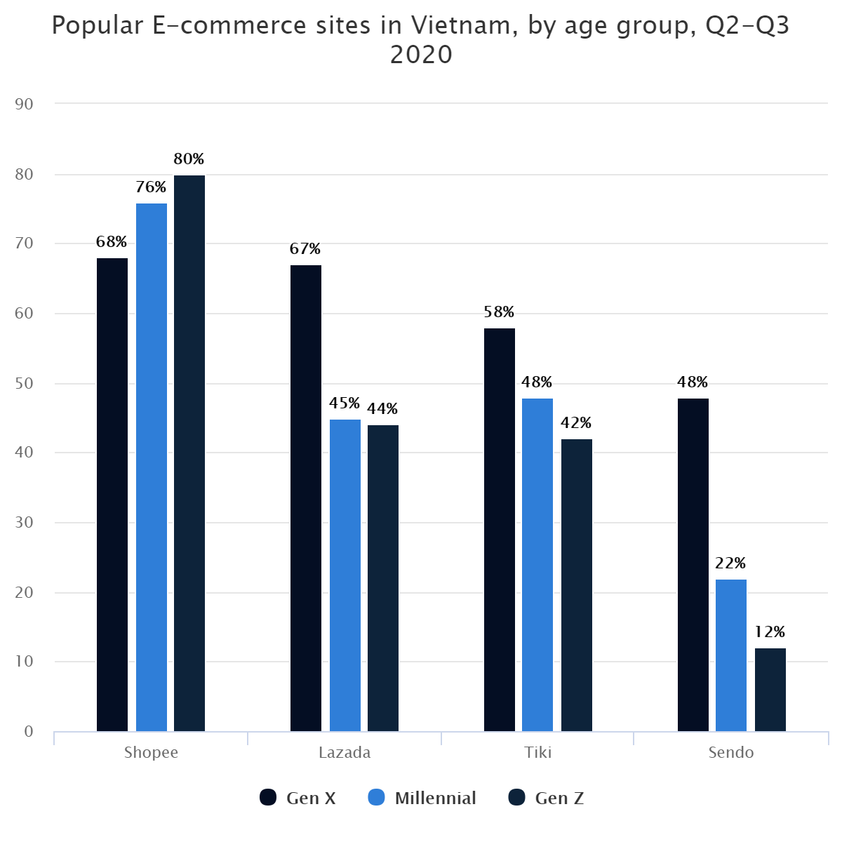 Popular E-commerce sites in Vietnam, by age group, Q2-Q3 2020