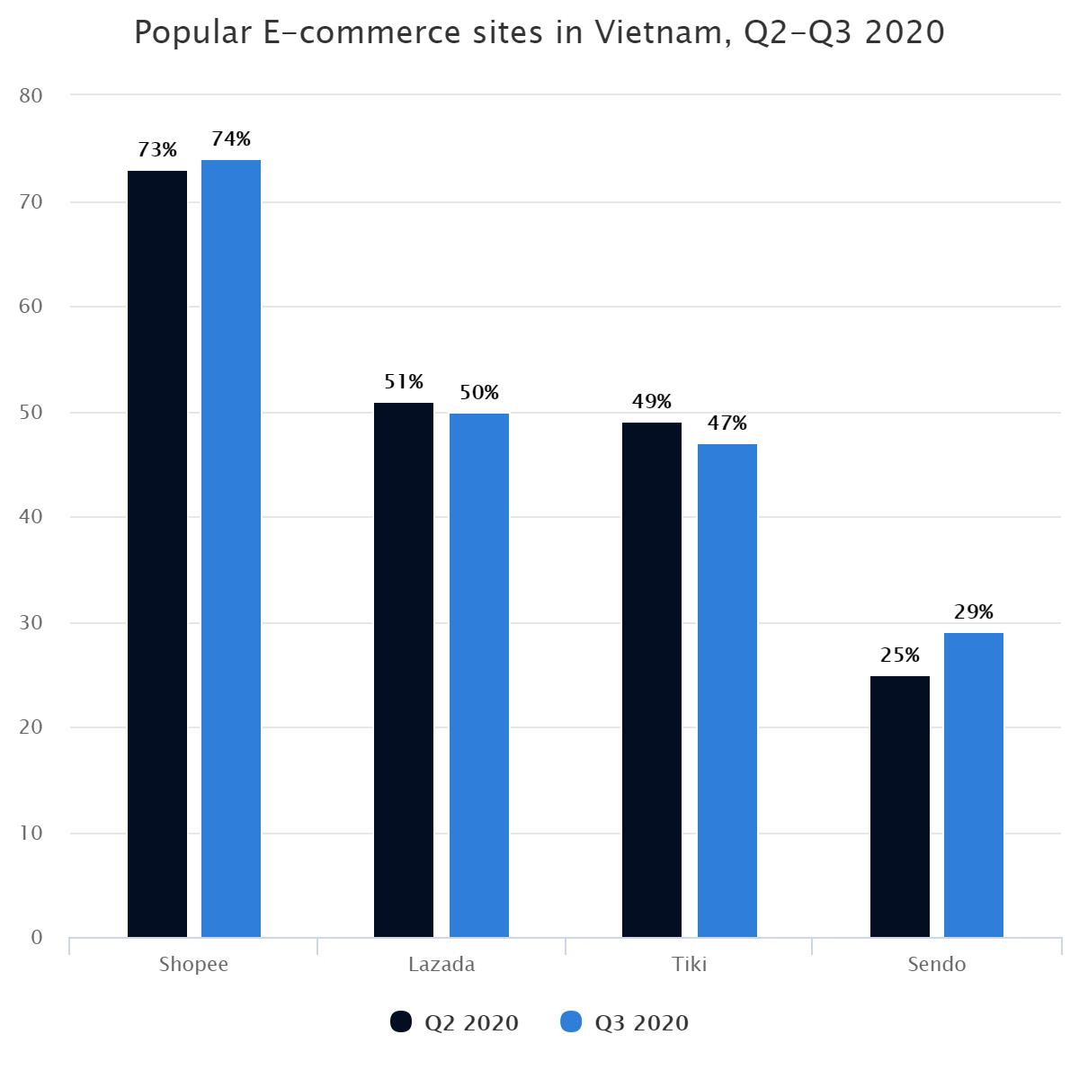 Popular E-commerce sites in Vietnam, Q2-Q3 2020