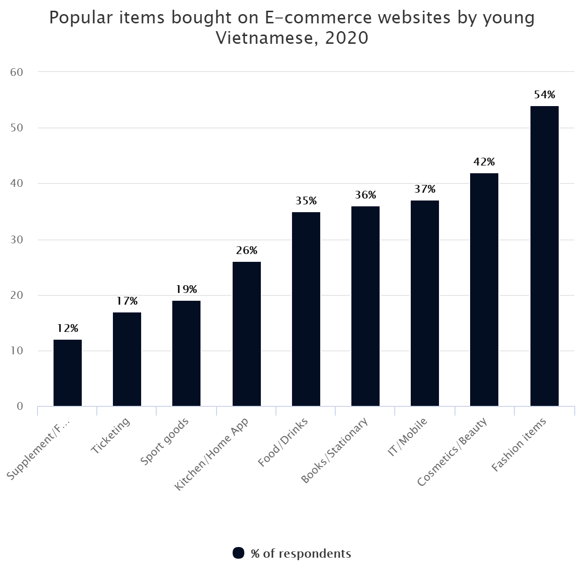 Popular items bought on E-commerce websites by young Vietnamese, 2020