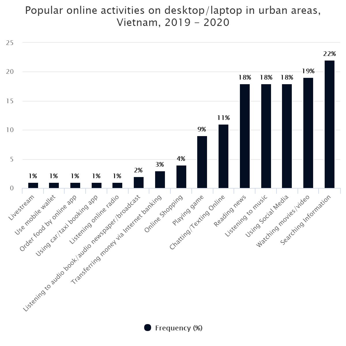 Popular online activities on desktop/laptop in urban areas, Vietnam, 2019 – 2020