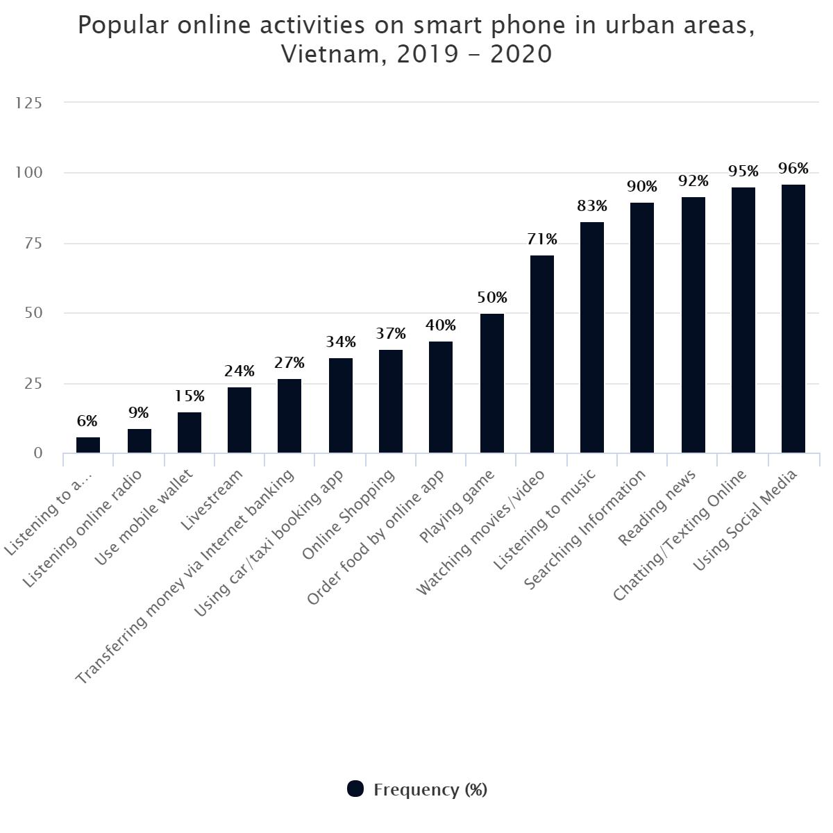 Popular online activities on smart phone in urban areas, Vietnam, 2019 – 2020