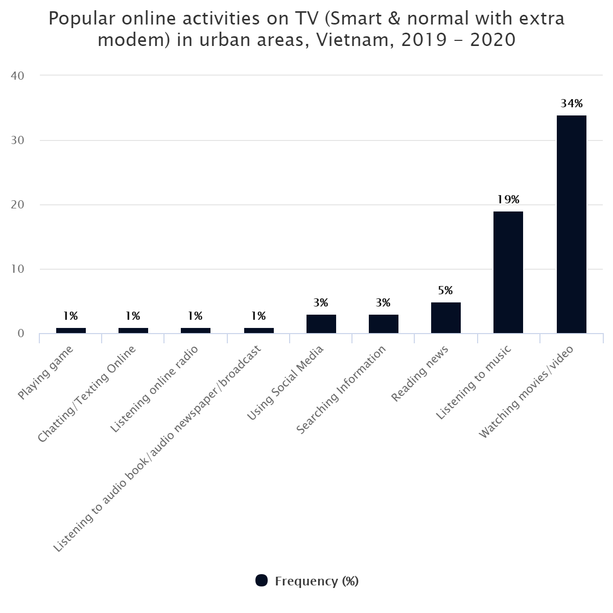 Popular online activities on TV (Smart & normal with extra modem) in urban areas, Vietnam, 2019 – 2020