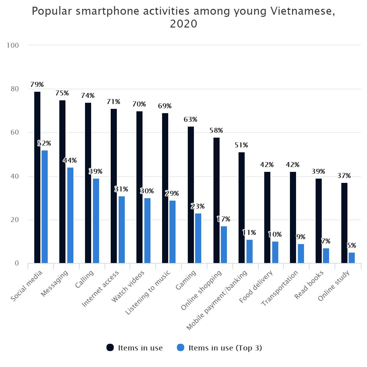 Popular smartphone activities among young Vietnamese, 2020