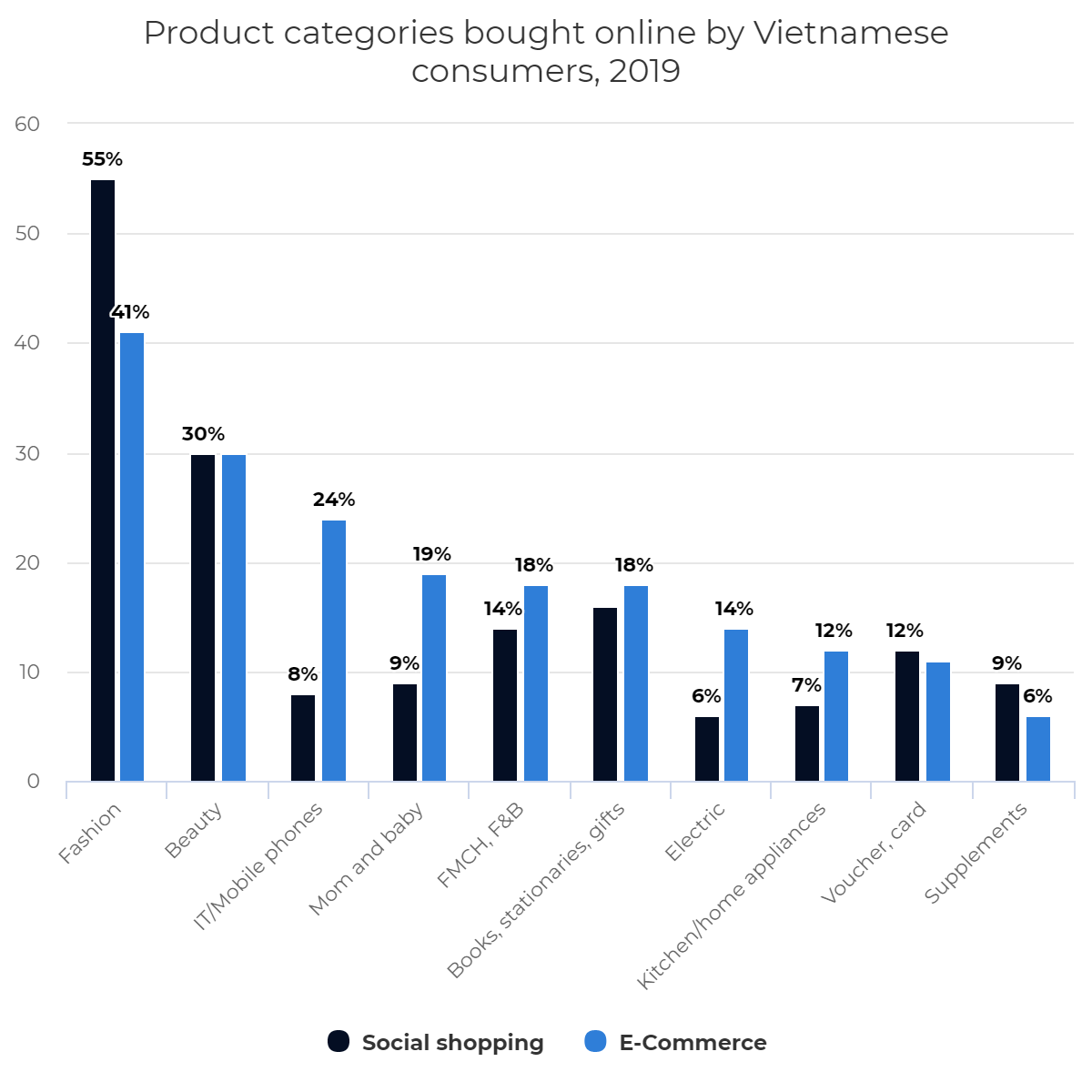 Product categories bought online by Vietnamese consumers, 2019