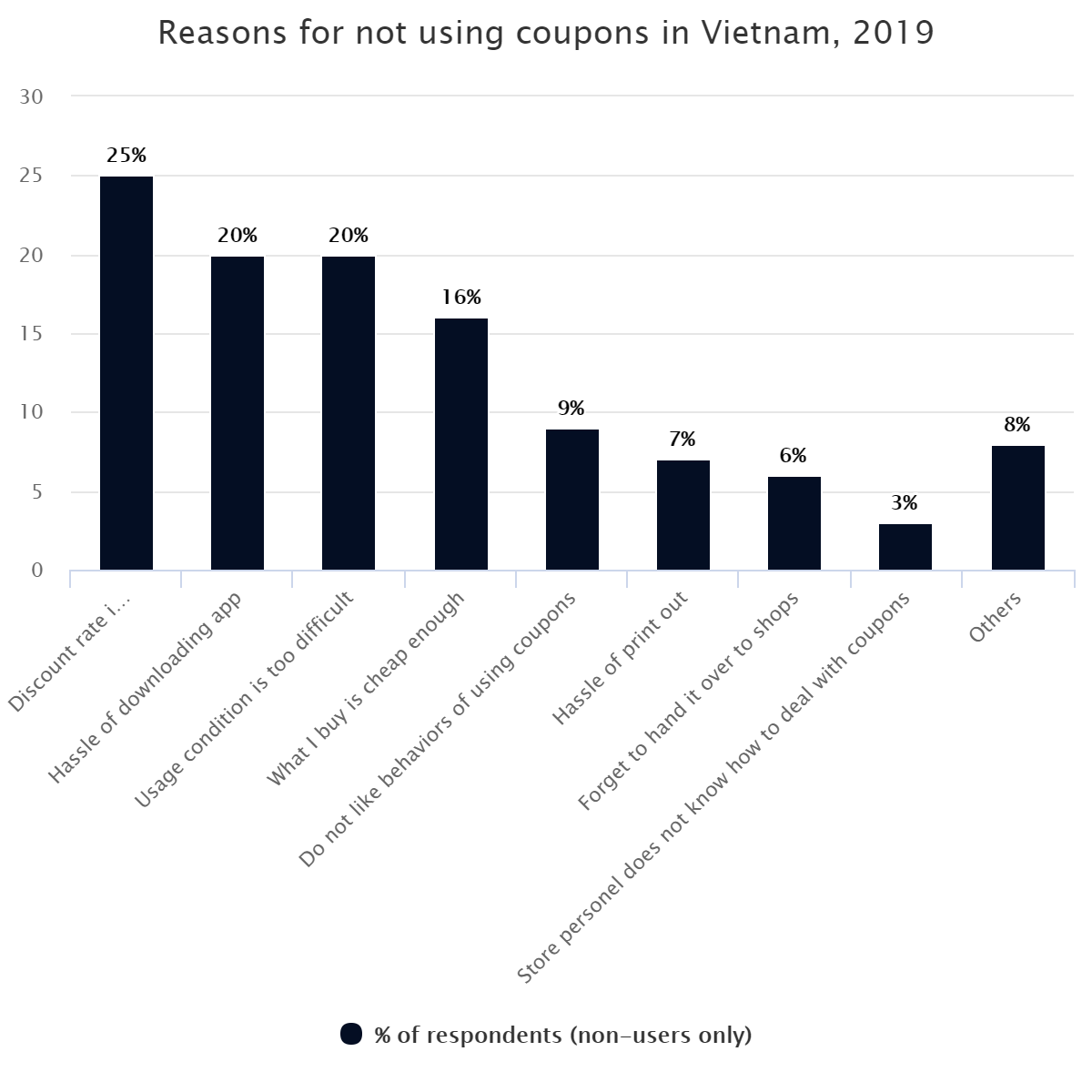 Reasons for not using coupons in Vietnam, 2019